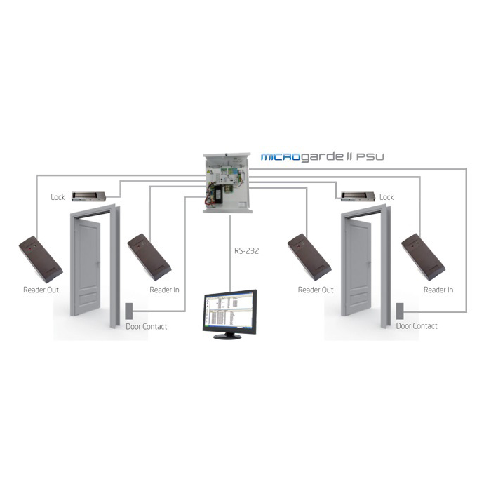 Access Control Plan for Home